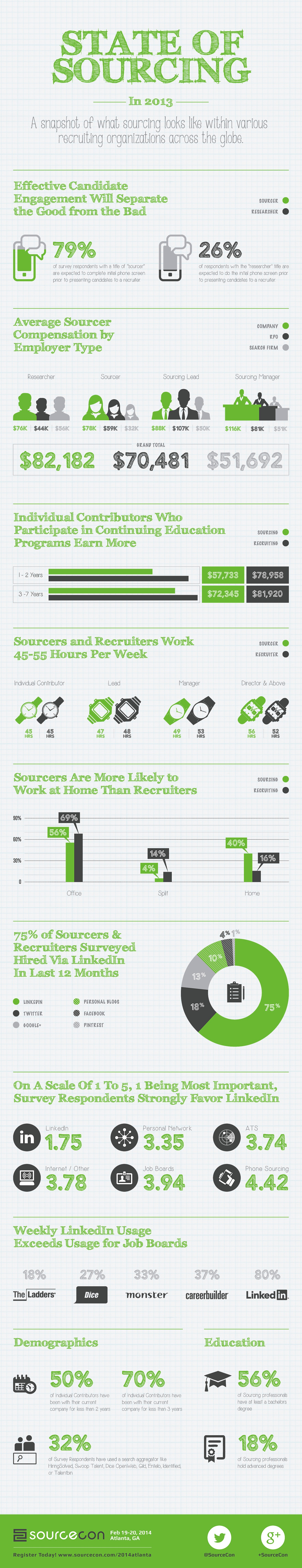 State Of Sourcing 2014