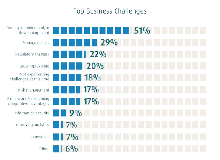 recruiting-top-business-challenges-2015