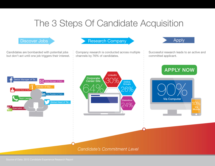 3 Steps of Candidate Acquisition